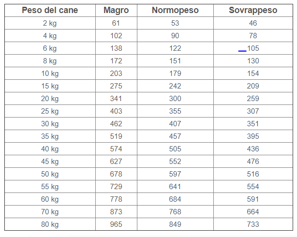 tabella-royal-canin-gastrointestinal-low-fat-cane