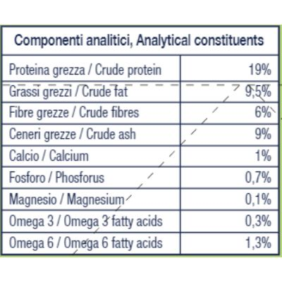hi-lamb-low-calories-componenti-analitici