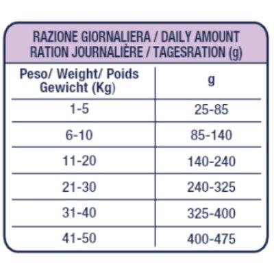 hi-lamb-low-calories-dosaggio