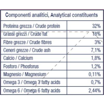 hi-beef-puppy-manzo-componenti-analitici