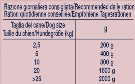 virtus-dog-proterin-selection-maiale-400gr-dosaggio